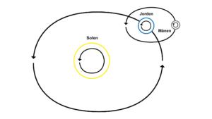 Sæt bevægelse i naturfagene: Solsystemet og planeternes bevægelse
