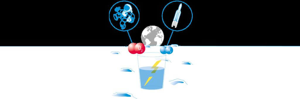 Strøm fra vand (Moon Camp) Undervisningsmateriale Esero